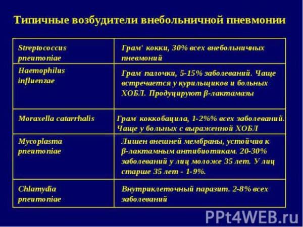 vidy-pnevmonii-po-tipu-vozbuditelya