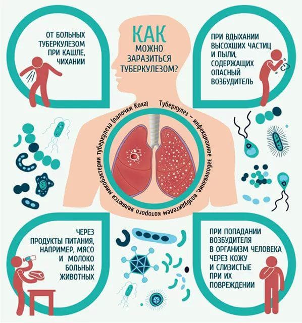 kak-rasprostranyaetsya-tuberkulez