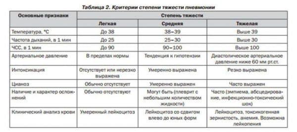 kategorii-stepeni-tyazhesti-pnevmonii