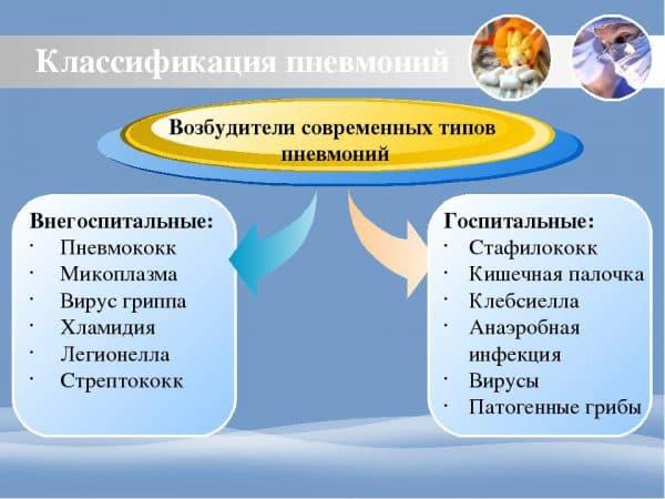 klassifikaciya-pnevmonij-po-tipu-zarazheniya