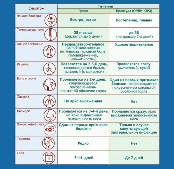 simptomy-prostudy