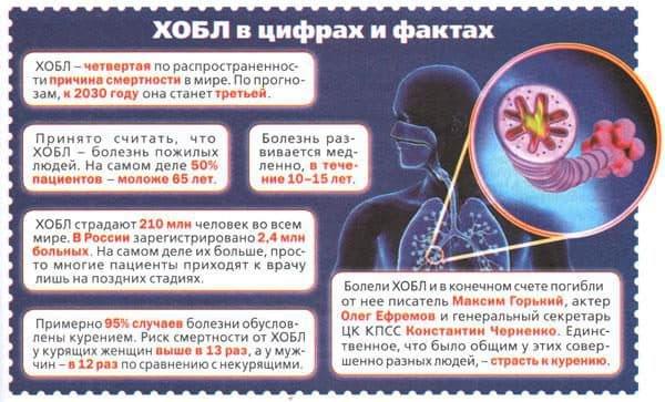 xronicheskaya-obstruktivnaya-bolezn-legkix