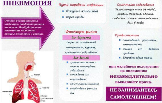 chto-takoe-pnevmoniya