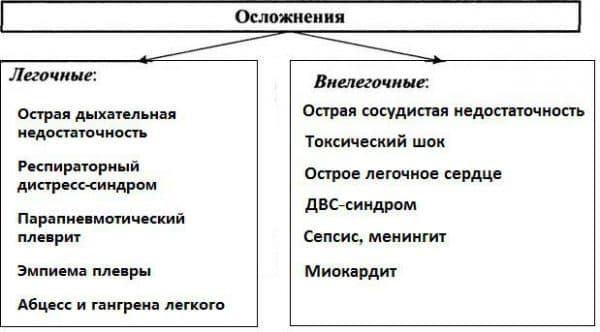 oslozhneniya-pnevmonii-u-detej