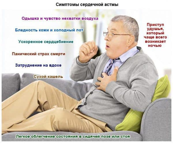 simptomy-serdechnoj-astmy