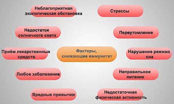 faktory-snizhayushhie-immunitet