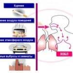 хобл этиология патогенез классификация диагностика лечение